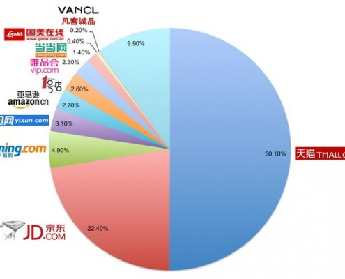 Chinese Webwinkels