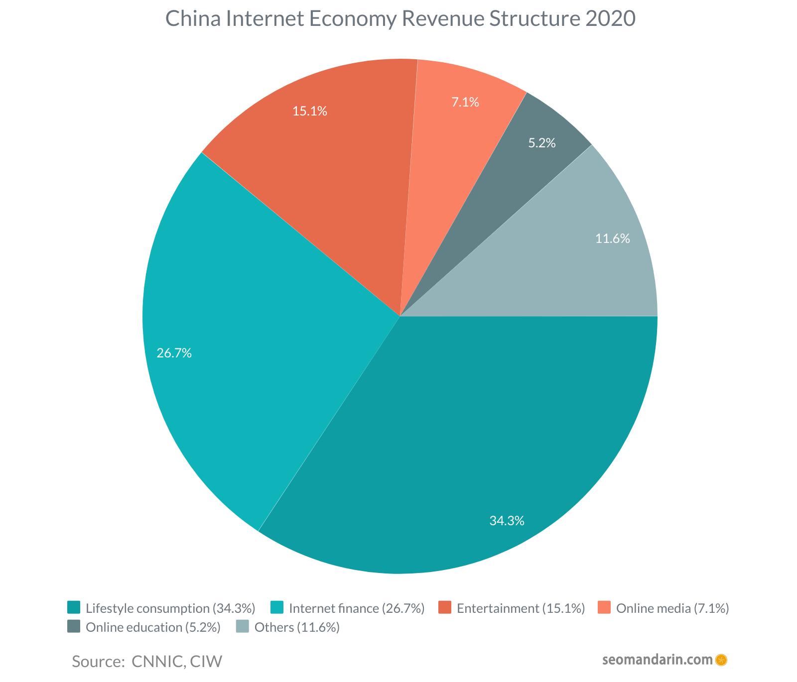 China Internet Economy Revenue Structure 2020