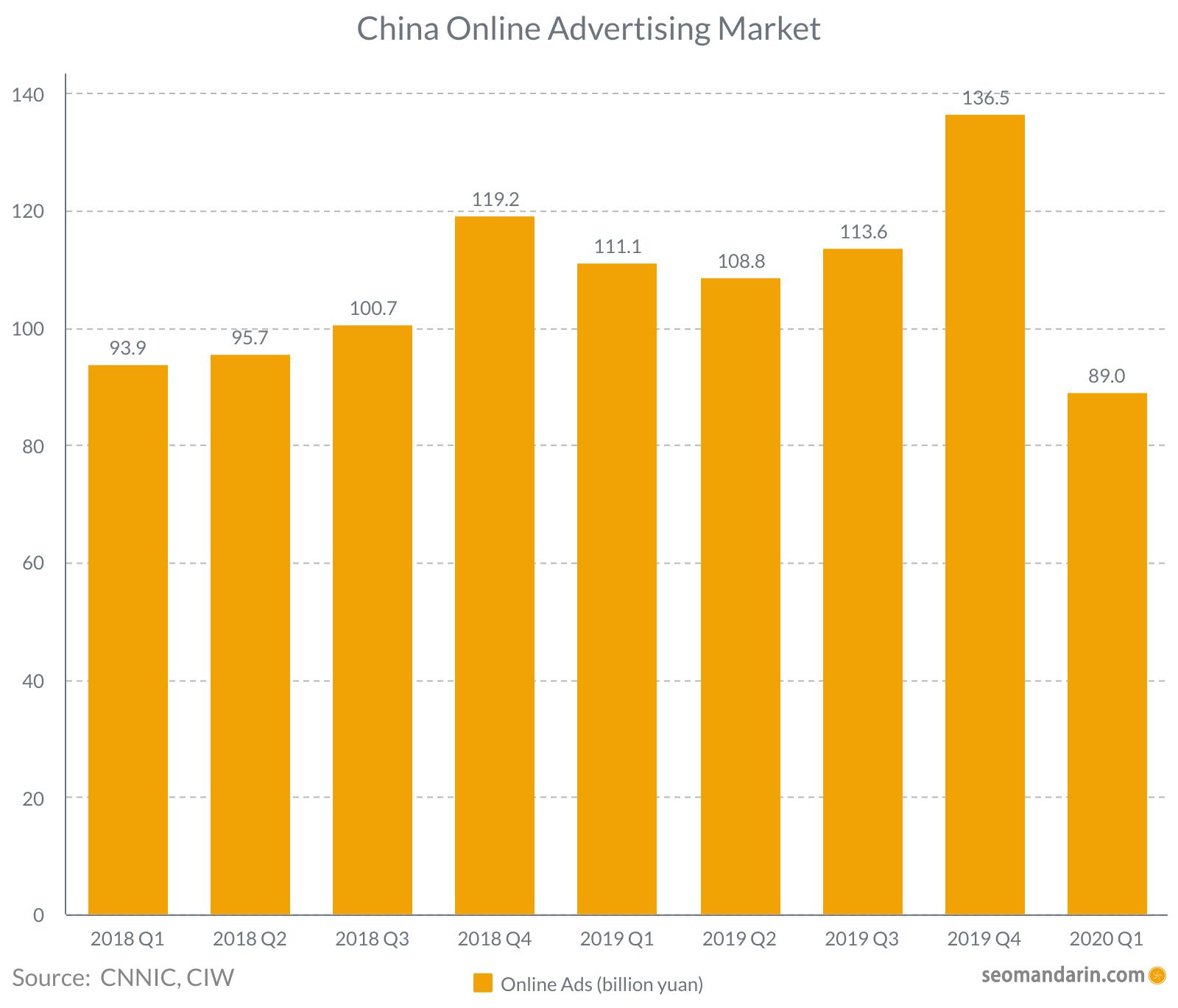 China online advertising market 2020