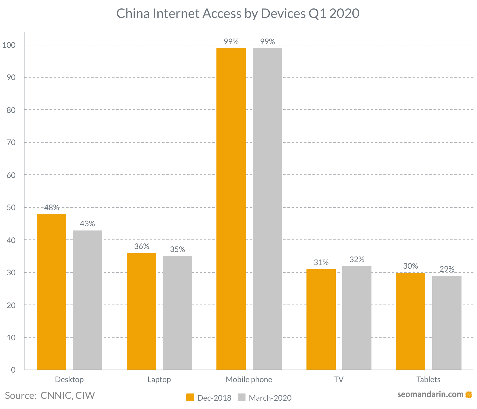 China internet access by devices 2020