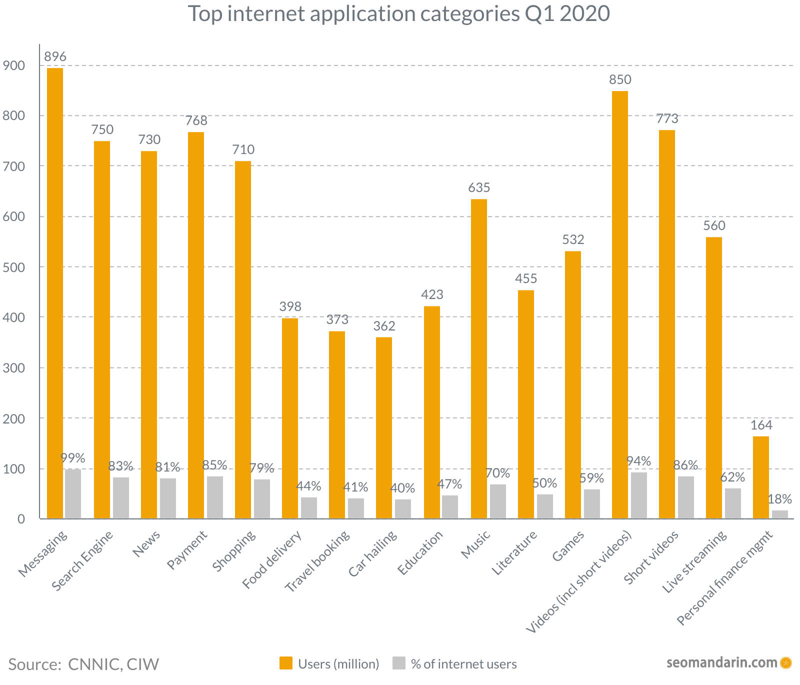 China Top internet application categories 2020