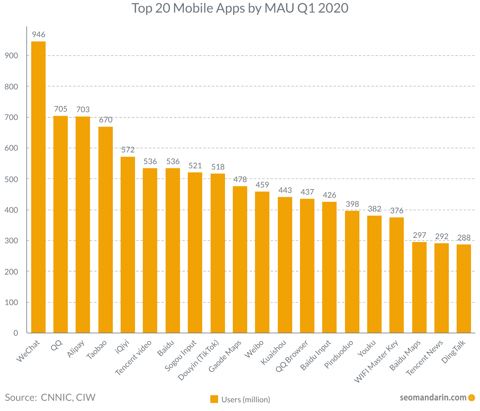 China Top 20 Mobile Apps by MAU 2020