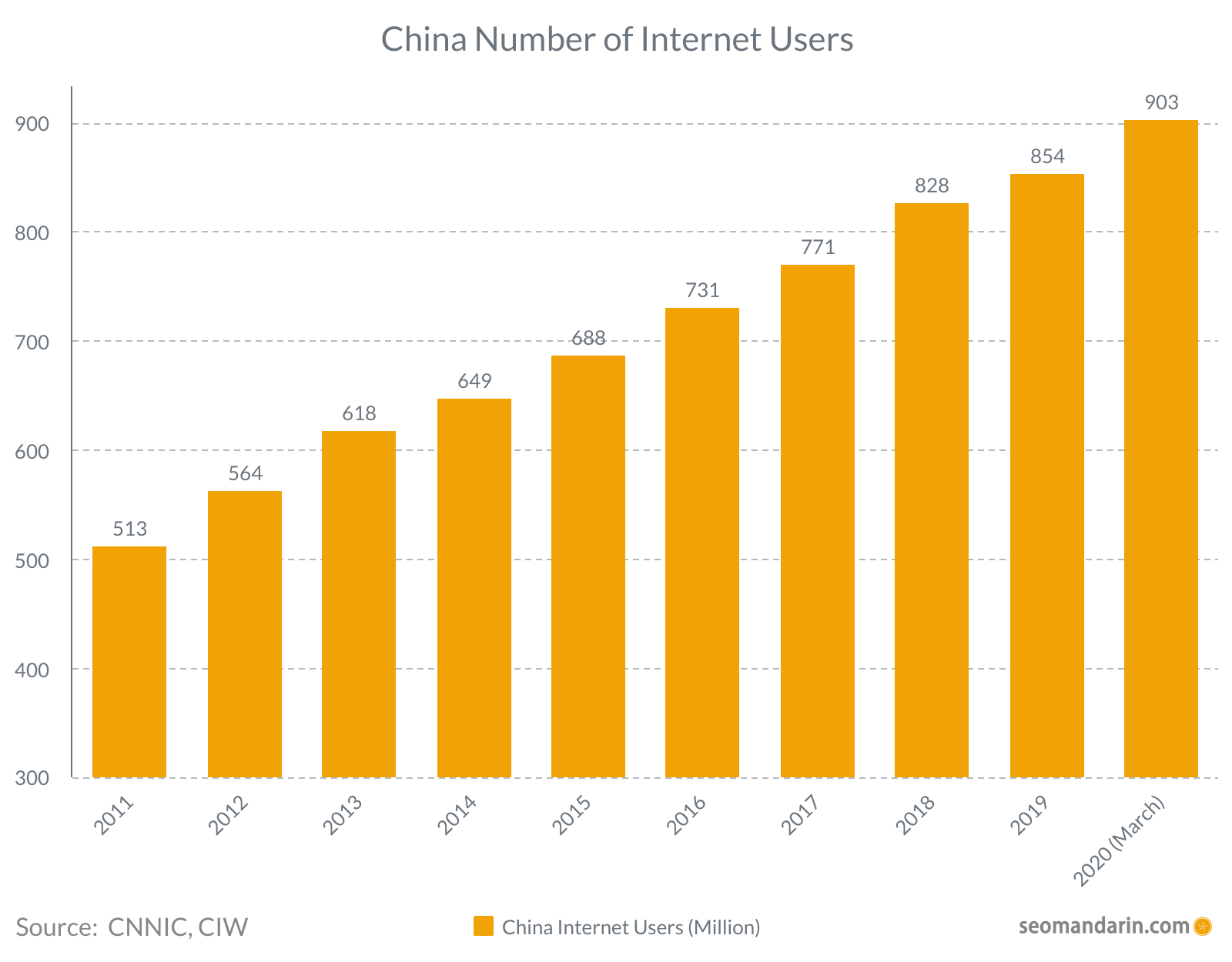 China number of internet users 2020
