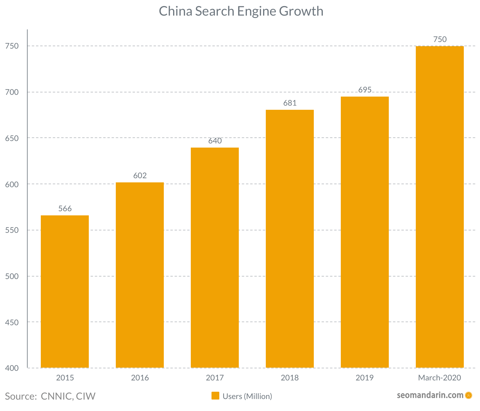 China search engine growth 2020
