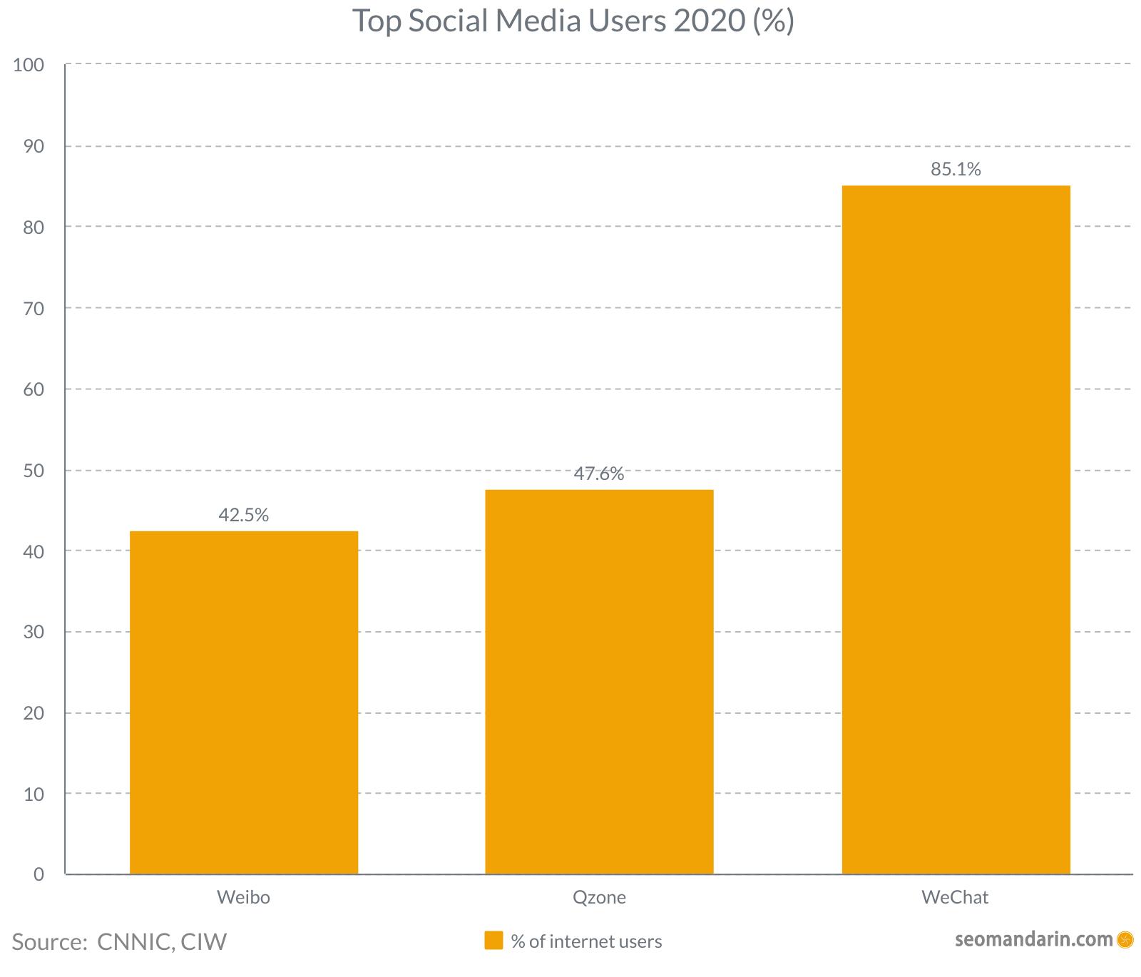 China Top social media users 2020
