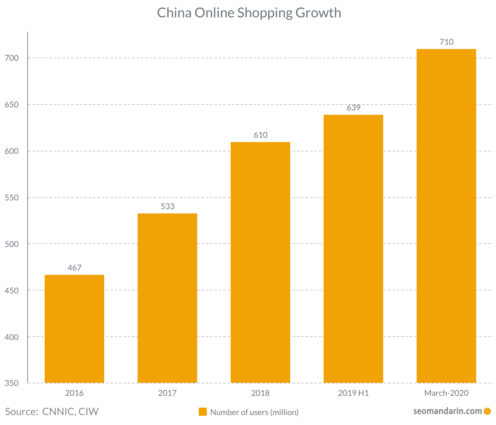 China online shopping growth 2020