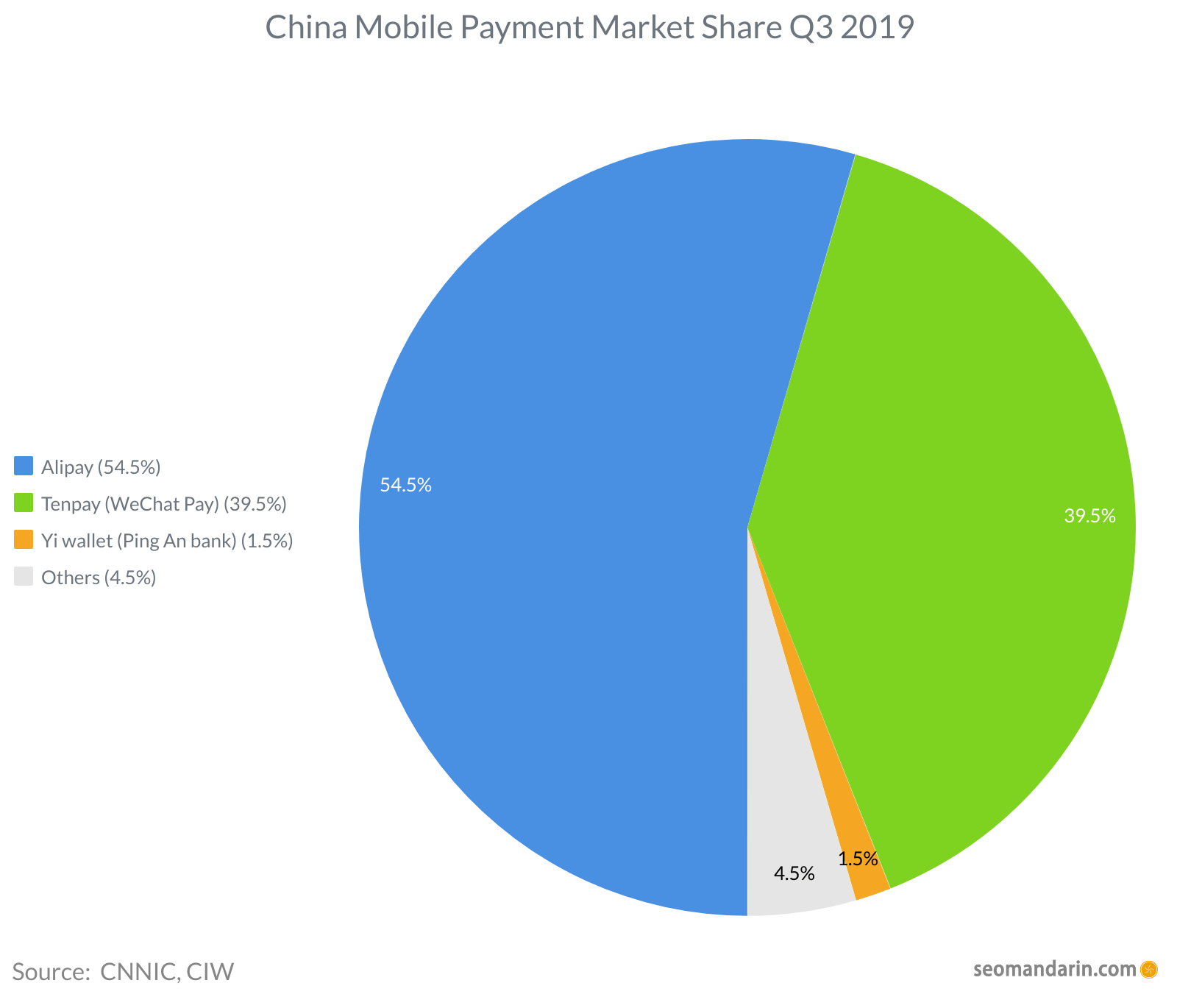 China Mobile Payment Market Share 2019 Q3