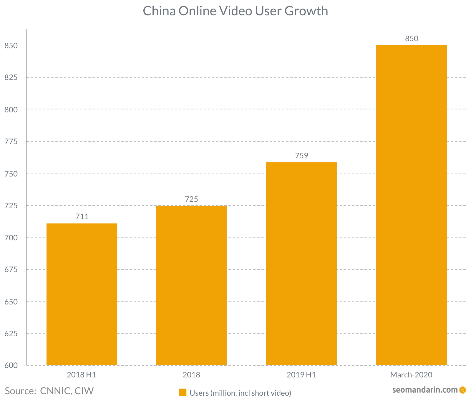 China online video users growth 2020