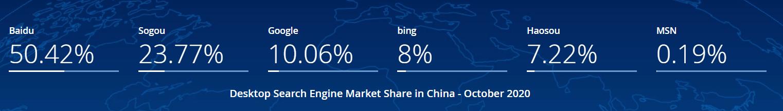 china-desktop-search-Oct-2020