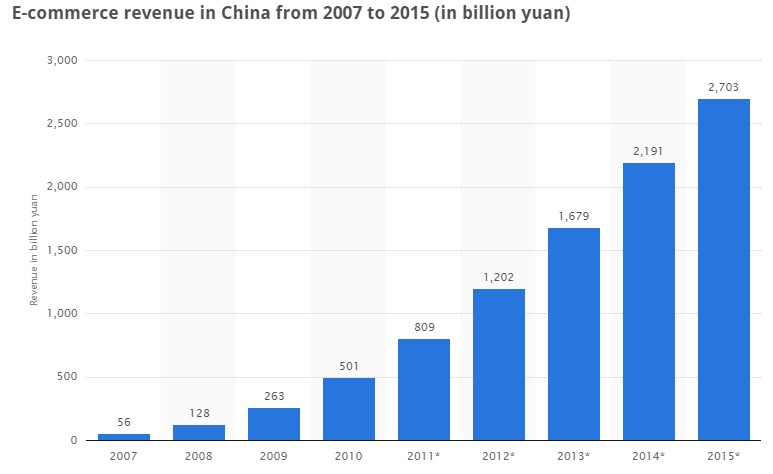 Chinese webshops 2014 2015